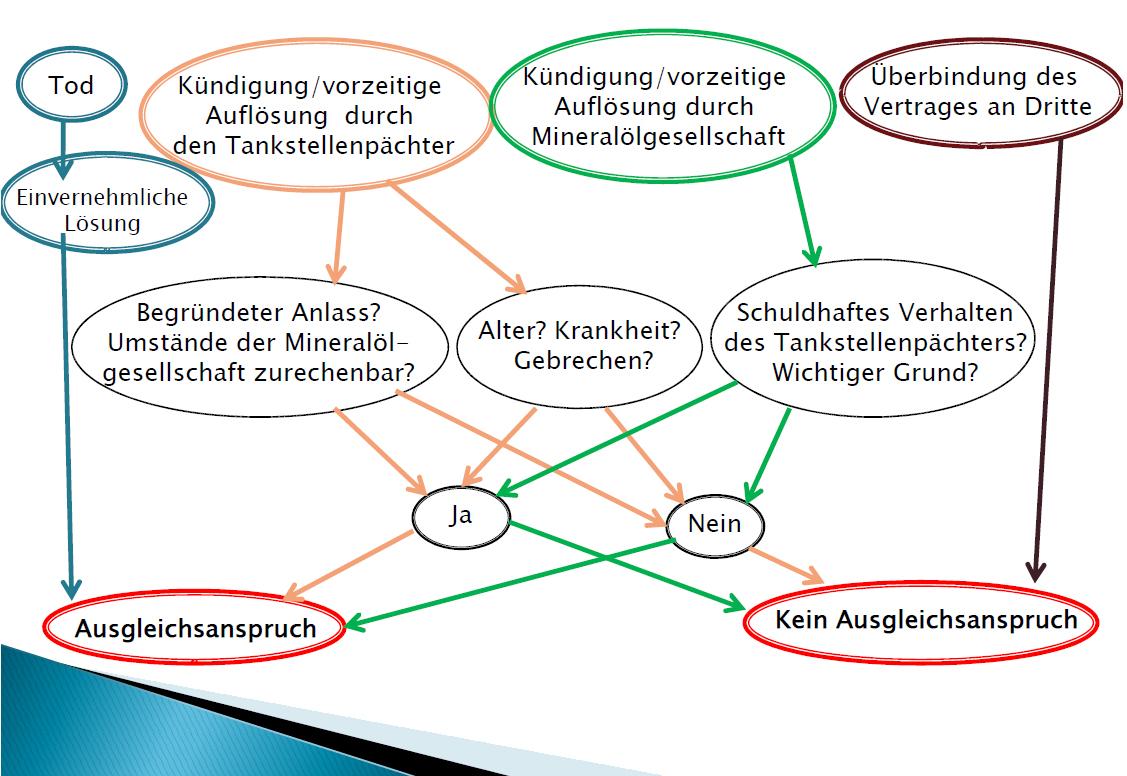 Tankstellenanwalt - Pichler Rechtsanwalt GmbH -  anwalltskizze Vertragsbeendigung
